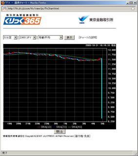 20091031_くりっく365_ZARJPY5分足チャート.jpg