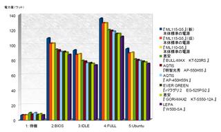 2011-08-03_測定結果グラフ.png